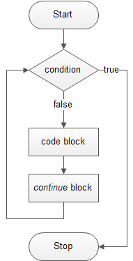 Perl until statement flowchart