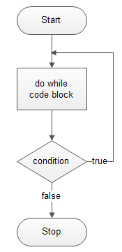 Perl do while loop